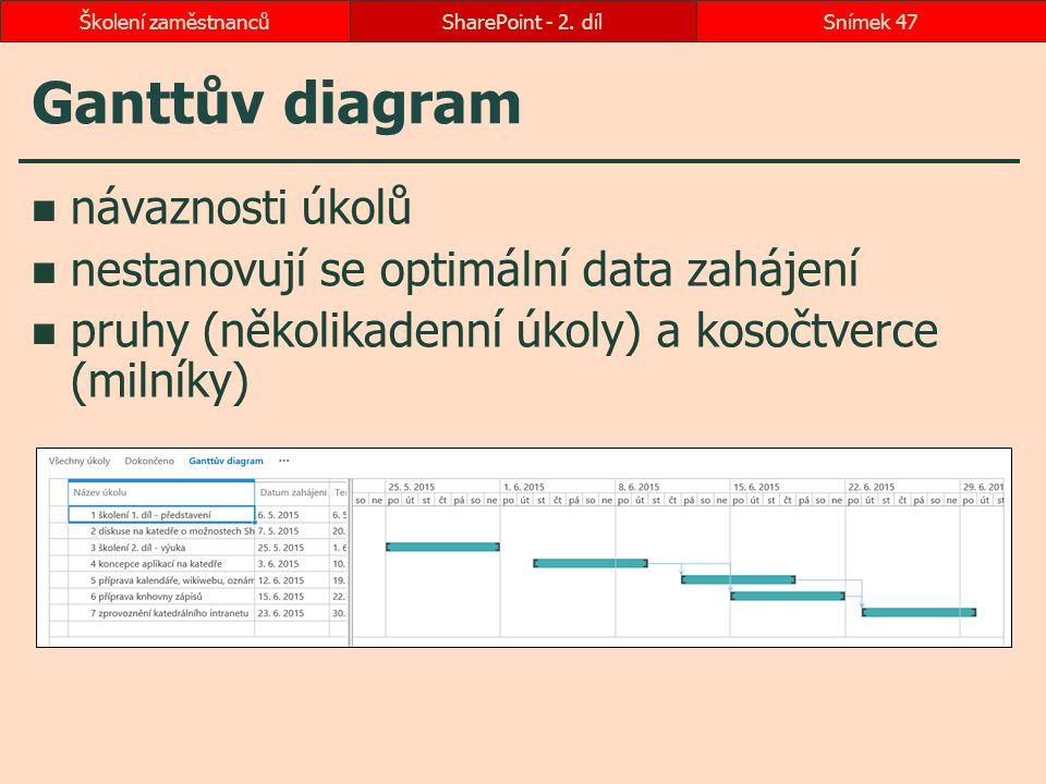 Ganttův diagram návaznosti úkolů nestanovují se optimální data zahájení pruhy (několikadenní úkoly) a kosočtverce (milníky) SharePoint - 2. dílSnímek