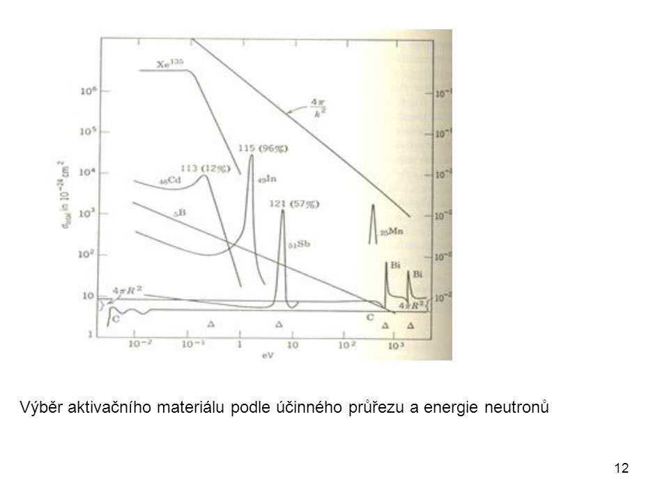 12 Výběr aktivačního materiálu podle účinného průřezu a energie neutronů