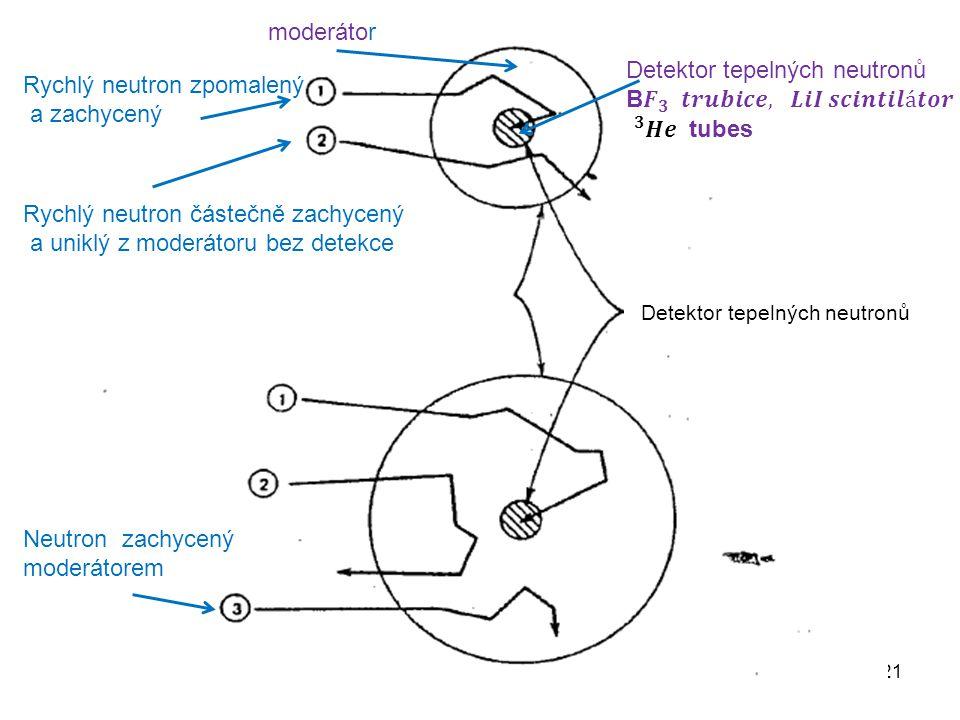 21 moderátor Rychlý neutron zpomalený a zachycený Rychlý neutron částečně zachycený a uniklý z moderátoru bez detekce Neutron zachycený moderátorem De