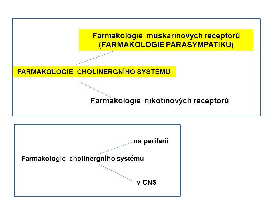 FARMAKOLOGIE CHOLINERGNÍHO SYSTÉMU Farmakologie cholinergního systému Farmakologie muskarinových receptorů (FARMAKOLOGIE PARASYMPATIKU ) Farmakologie nikotinových receptorů na periferii v CNS