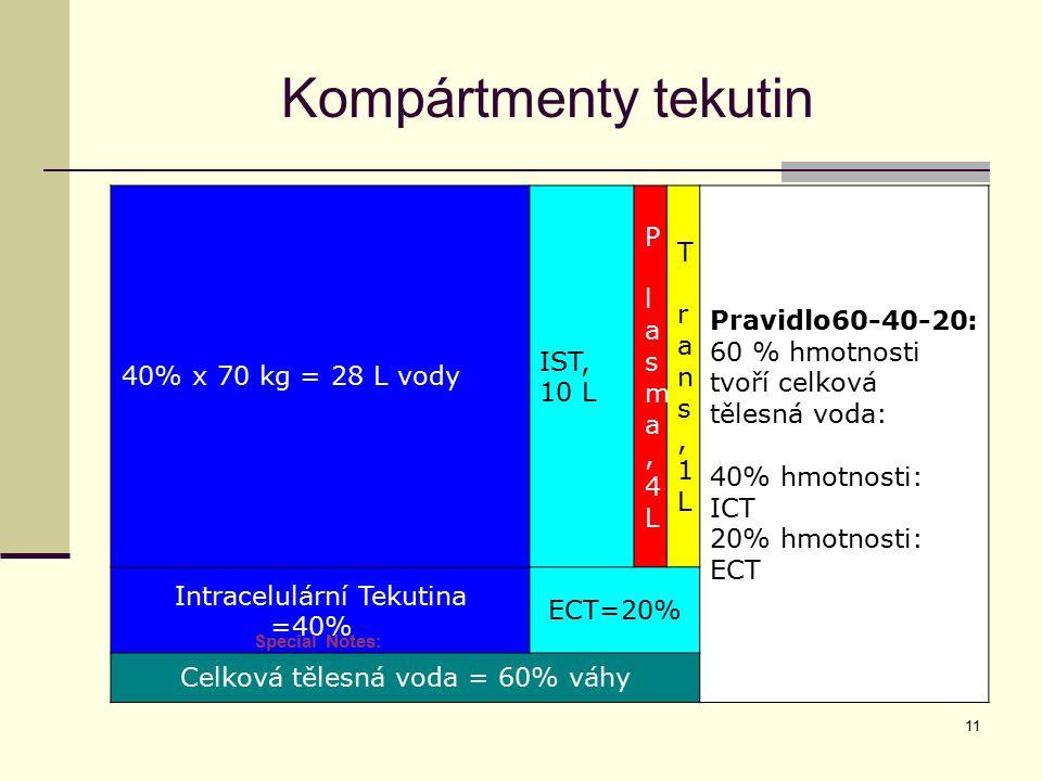 11 Kompártmenty tekutin 40% x 70 kg = 28 L vody IST, 10 L P lasma,4LP lasma,4L T rans,1LT rans,1L Pravidlo60-40-20: 60 % hmotnosti tvoří celková těles