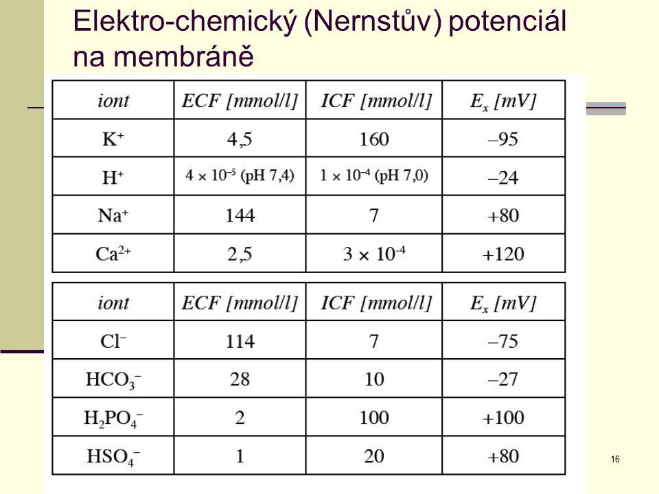 16 Elektro-chemický (Nernstův) potenciál na membráně