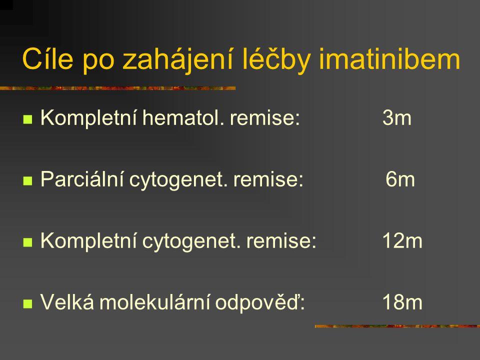 Cíle po zahájení léčby imatinibem Kompletní hematol. remise: 3m Parciální cytogenet. remise: 6m Kompletní cytogenet. remise: 12m Velká molekulární odp