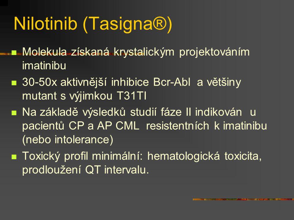 Nilotinib (Tasigna®) Molekula získaná krystalickým projektováním imatinibu 30-50x aktivnější inhibice Bcr-Abl a většiny mutant s výjimkou T31TI Na zák