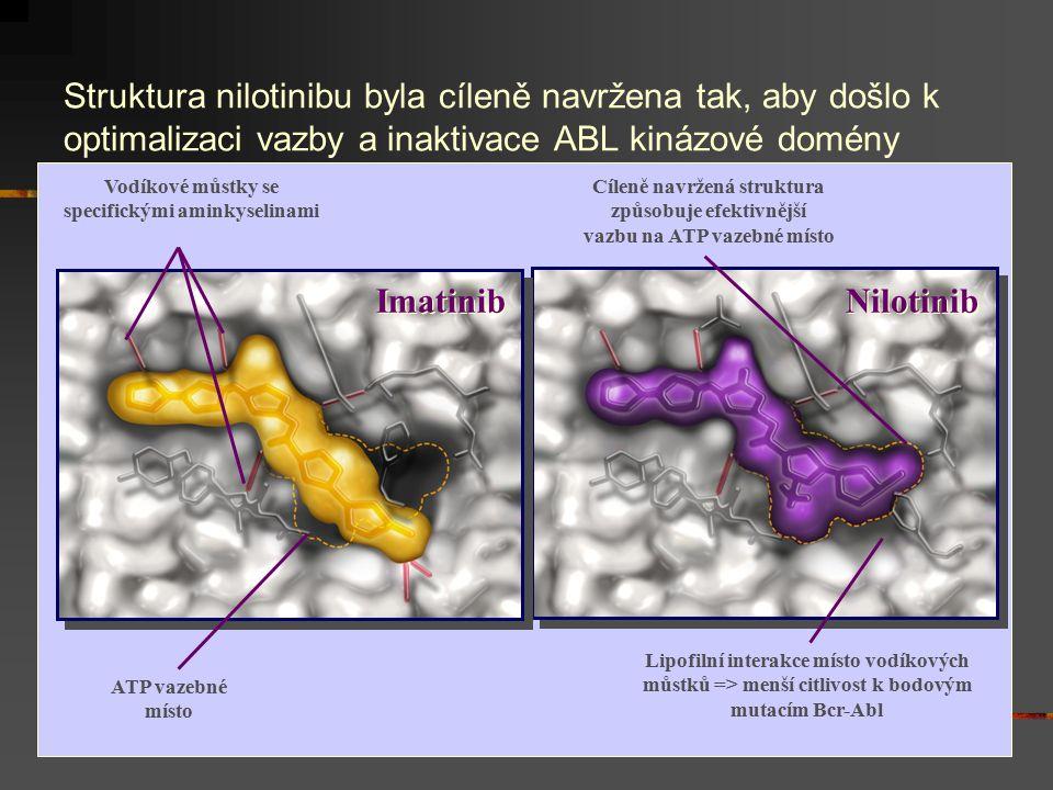 Nilotinib Lipofilní interakce místo vodíkových můstků => menší citlivost k bodovým mutacím Bcr-Abl Cíleně navržená struktura způsobuje efektivnější va
