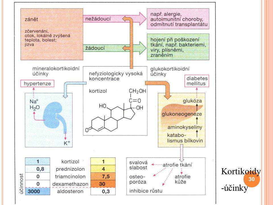 Kortikoidy -účinky 30