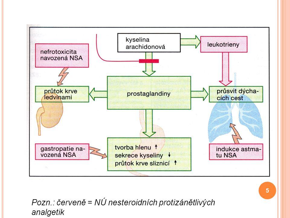Pozn.: červeně = NÚ nesteroidních protizánětlivých analgetik 5