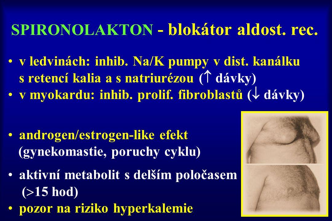 SPIRONOLAKTON - blokátor aldost. rec. v ledvinách: inhib. Na/K pumpy v dist. kanálku s retencí kalia a s natriurézou (  dávky) v myokardu: inhib. pro