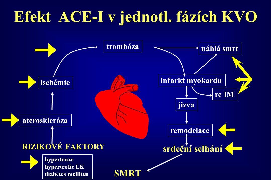 RIZIKOVÉ FAKTORY ateroskleróza ischémie trombóza náhlá smrt infarkt myokardu re IM jizva remodelace srdeční selhání Efekt ACE-I v jednotl. fázích KVO