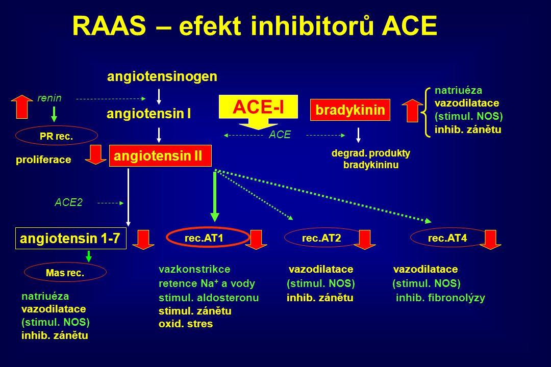 angiotensinogen angiotensin I angiotensin II ACE bradykinin degrad. produkty bradykininu rec.AT1rec.AT2rec.AT4 vazkonstrikce vazodilatace vazodilatace
