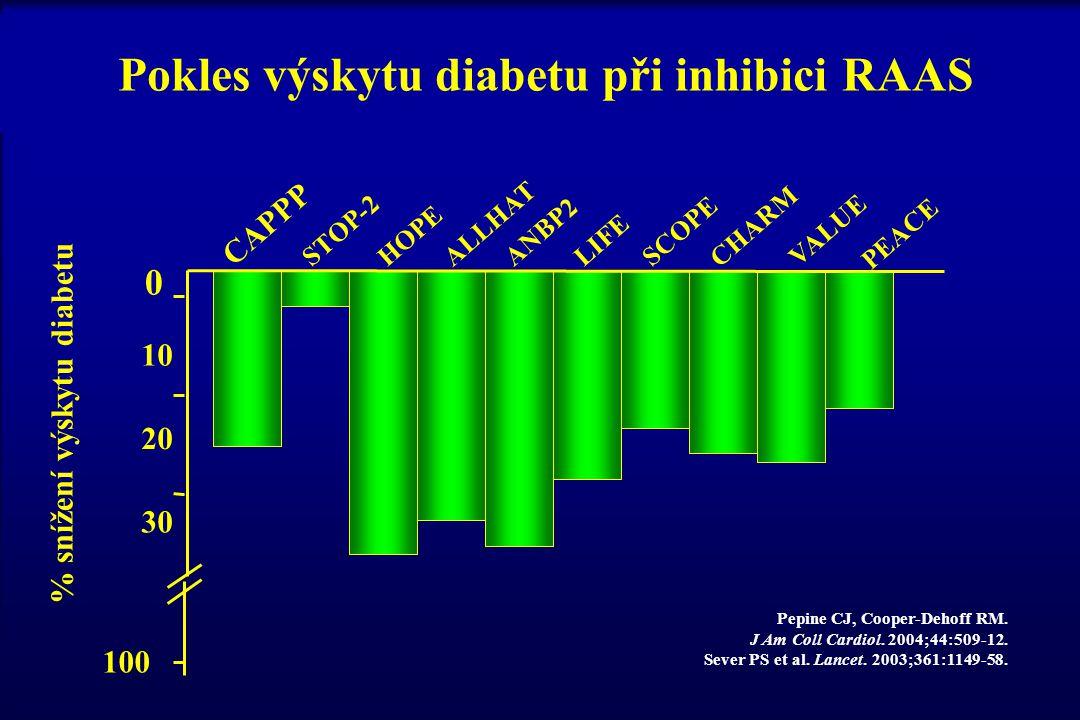 100 30 20 10 0 % snížení výskytu diabetu SCOPE CHARM ANBP2 LIFE HOPE ALLHAT CAPPP STOP-2VALUE PEACE Pepine CJ, Cooper-Dehoff RM. J Am Coll Cardiol. 20