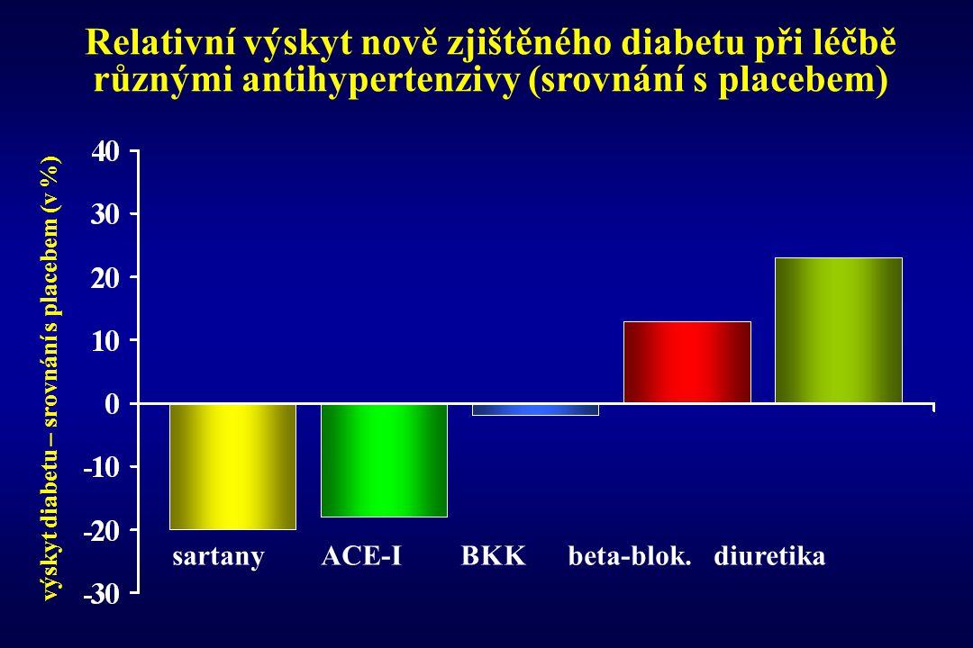 Relativní výskyt nově zjištěného diabetu při léčbě různými antihypertenzivy (srovnání s placebem) výskyt diabetu – srovnání s placebem (v %) sartany A
