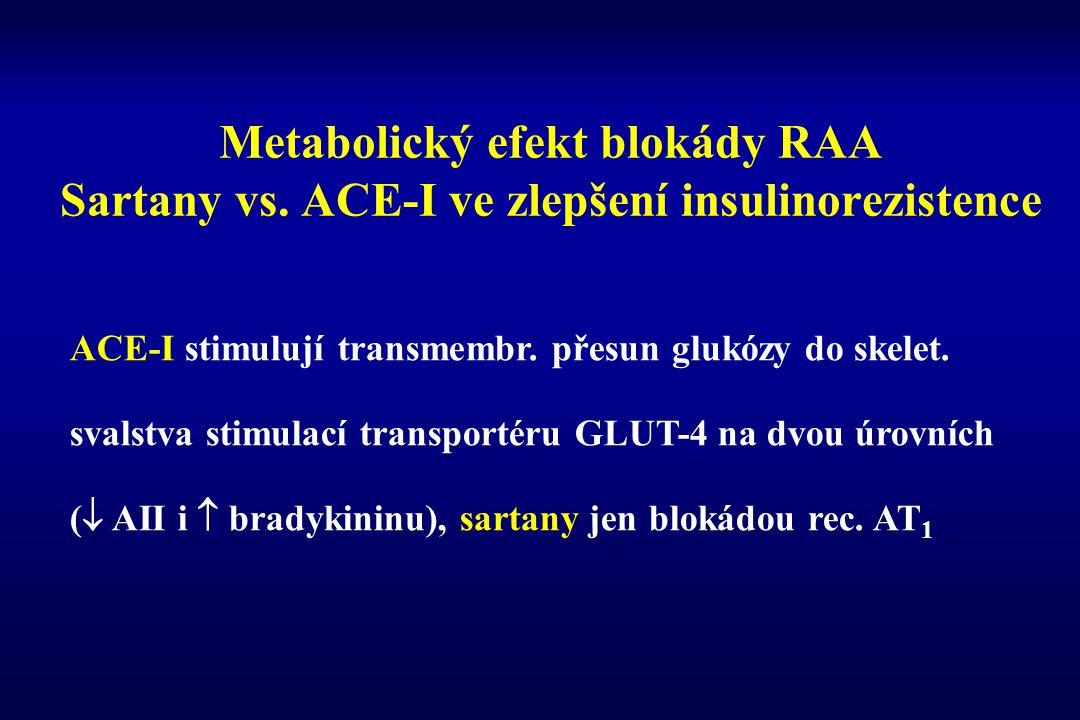 Metabolický efekt blokády RAA Sartany vs. ACE-I ve zlepšení insulinorezistence ACE-I stimulují transmembr. přesun glukózy do skelet. svalstva stimulac