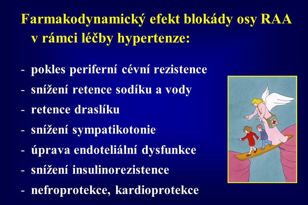 Farmakodynamický efekt blokády osy RAA v rámci léčby hypertenze: -pokles periferní cévní rezistence -snížení retence sodíku a vody -retence draslíku -