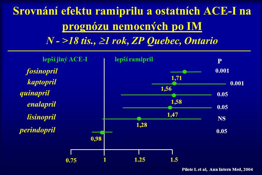 lepší ramiprillepší jiný ACE-I kaptopril 1,56 0.001 1.5 0.75 1.251 P enalapril 1,58 0.001 fosinopril 1,47 0.05 lisinopril 1,28 0.05 perindopril 0,98 0