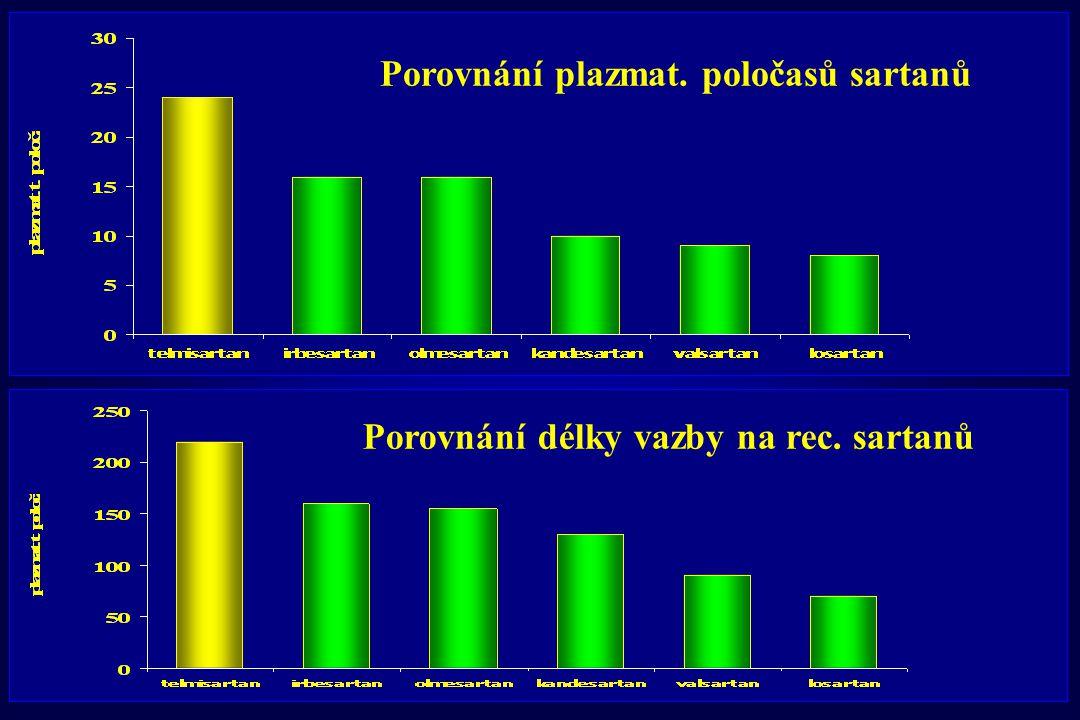 Porovnání plazmat. poločasů sartanů Porovnání délky vazby na rec. sartanů