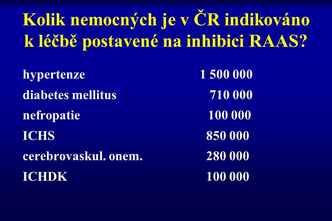 Kolik nemocných je v ČR indikováno k léčbě postavené na inhibici RAAS? hypertenze 1 500 000 diabetes mellitus 710 000 nefropatie 100 000 ICHS 850 000