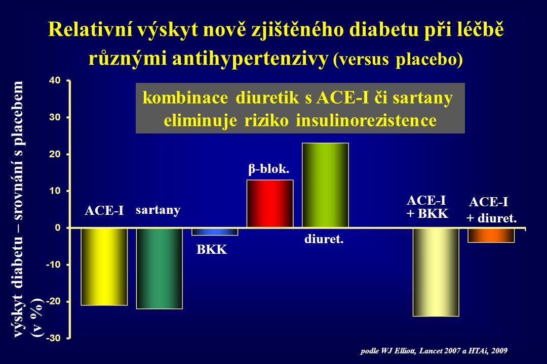 Relativní výskyt nově zjištěného diabetu při léčbě různými antihypertenzivy (versus placebo) výskyt diabetu – srovnání s placebem (v %) ACE-I + diuret