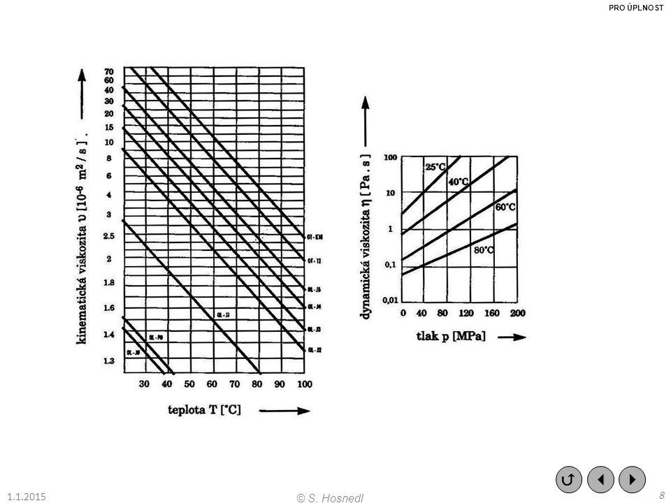 (D) Plynná maziva Použití: ve speciálních podmínkách, kdy se jiná maziva porušují, odpařují nebo znečisťují okolí.