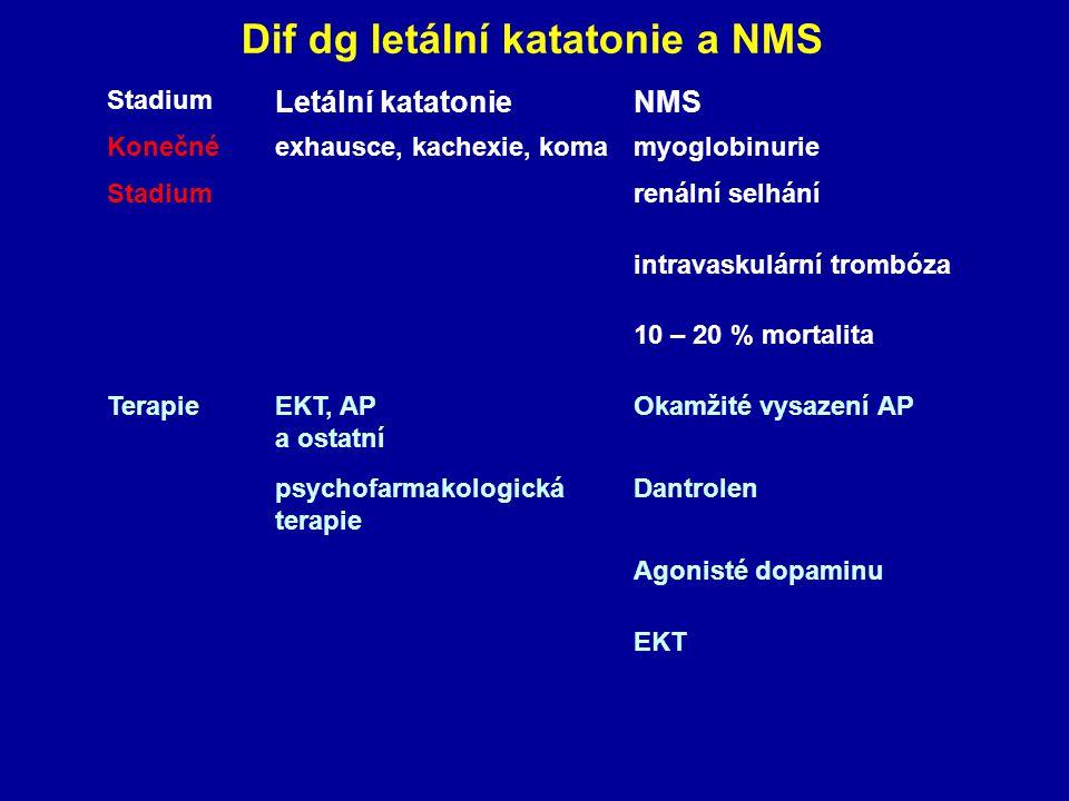 Stadium Letální katatonieNMS Konečnéexhausce, kachexie, komamyoglobinurie Stadiumrenální selhání intravaskulární trombóza 10 – 20 % mortalita TerapieEKT, AP a ostatní Okamžité vysazení AP psychofarmakologická terapie Dantrolen Agonisté dopaminu EKT Dif dg letální katatonie a NMS