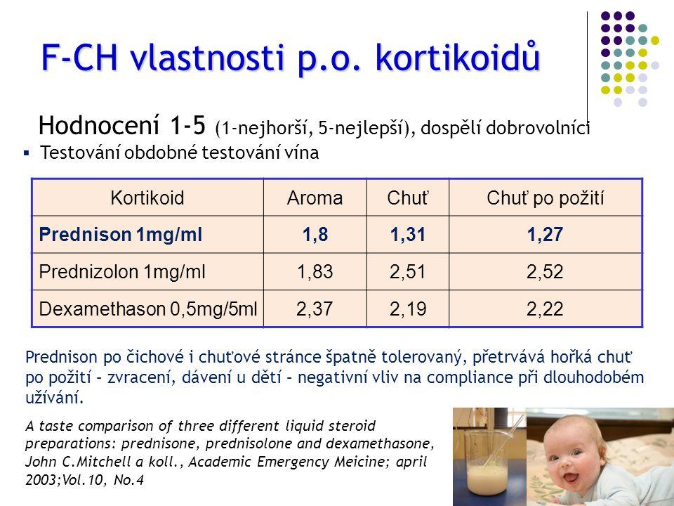 F-CH vlastnosti p.o. kortikoidů Hodnocení 1-5 (1-nejhorší, 5-nejlepší), dospělí dobrovolníci  Testování obdobné testování vína KortikoidAromaChuťChuť