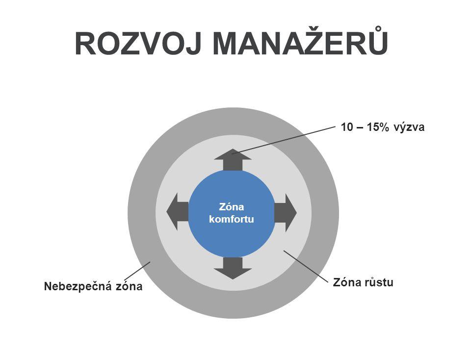 Zóna komfortu Zóna růstu 10 – 15% výzva Nebezpečná zóna ROZVOJ MANAŽERŮ