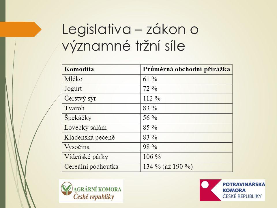 Legislativa – zákon o významné tržní síle KomoditaPrůměrná obchodní přirážka Mléko61 % Jogurt72 % Čerstvý sýr112 % Tvaroh83 % Špekáčky56 % Lovecký salám85 % Kladenská pečeně83 % Vysočina98 % Vídeňské párky106 % Cereální pochoutka134 % (až 190 %)