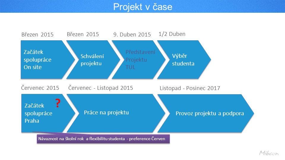 Projekt v čase Březen 2015 Kontakt TUL Schválení projektu 9.