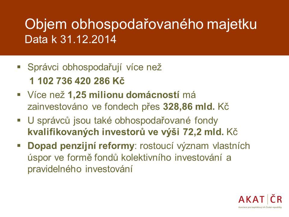 Objem obhospodařovaného majetku Data k 31.12.2014  Správci obhospodařují více než 1 102 736 420 286 Kč  Více než 1,25 milionu domácností má zainvestováno ve fondech přes 328,86 mld.