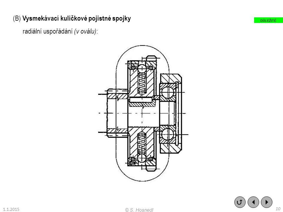 (B) Vysmekávací kuličkové pojistné spojky radiální uspořádání (v oválu) :    10 © S. Hosnedl DŮLEŽITÉ 1.1.2015