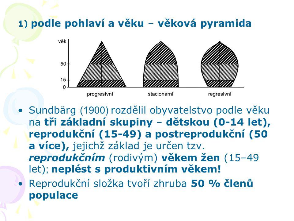 1) podle pohlaví a věku – věková pyramida Sundbärg (1900) rozdělil obyvatelstvo podle věku na tři základní skupiny – dětskou (0-14 let), reprodukční (