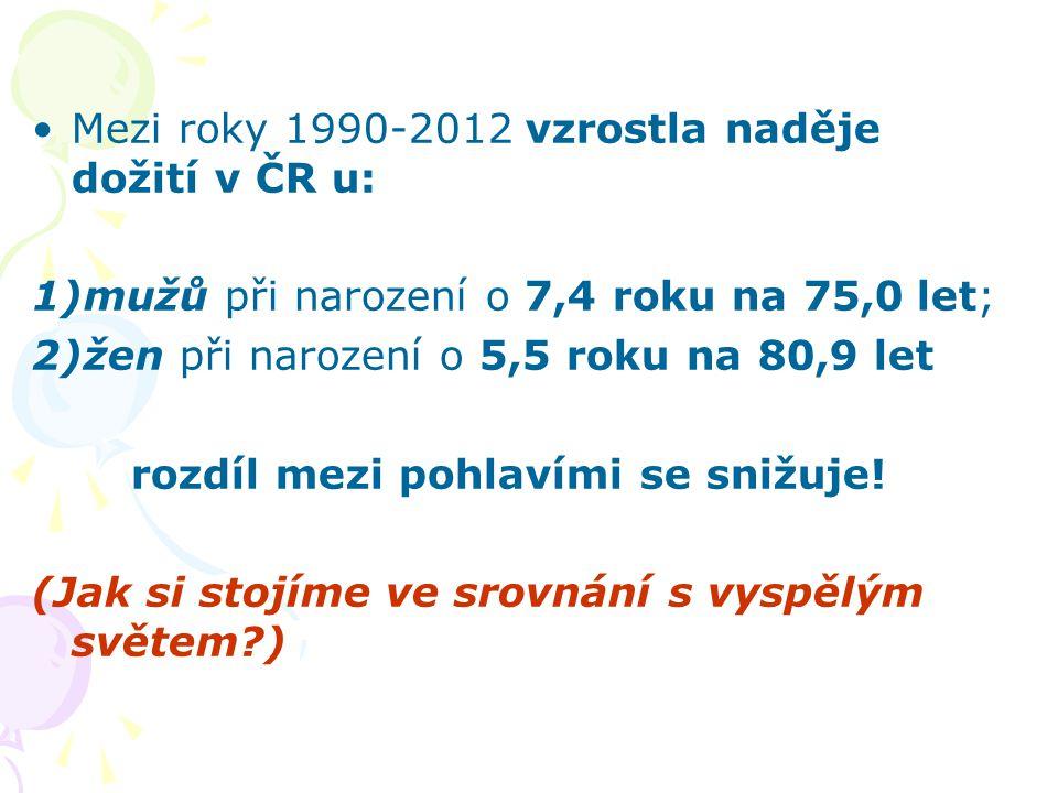 Mezi roky 1990-2012 vzrostla naděje dožití v ČR u: 1)mužů při narození o 7,4 roku na 75,0 let; 2)žen při narození o 5,5 roku na 80,9 let rozdíl mezi p
