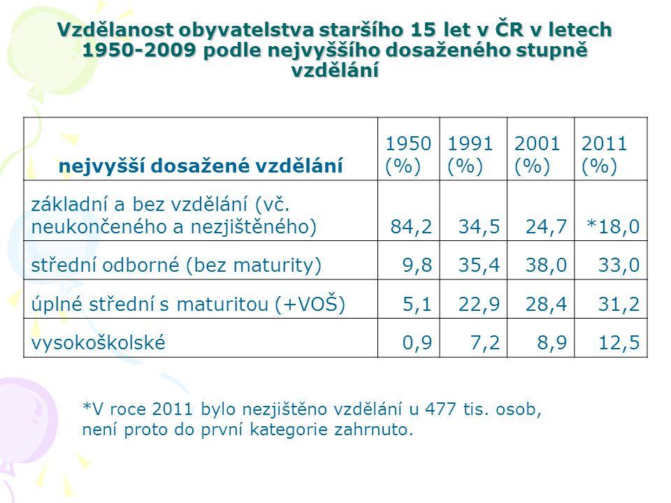 Vzdělanost obyvatelstva staršího 15 let v ČR v letech 1950-2009 podle nejvyššího dosaženého stupně vzdělání nejvyšší dosažené vzdělání 1950 (%) 1991 (