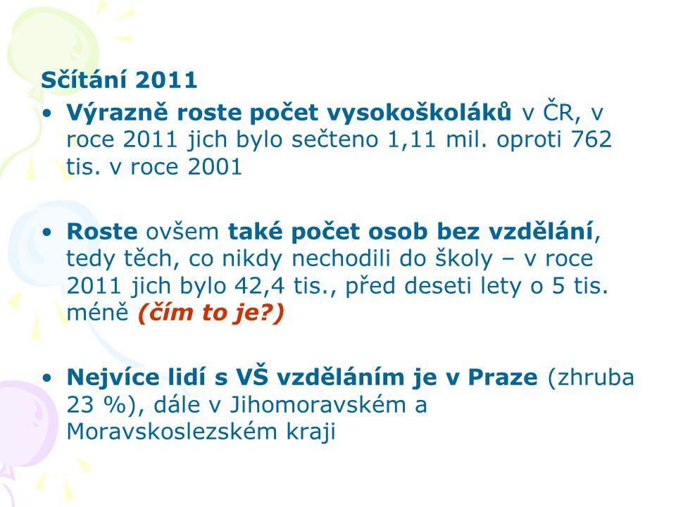 Sčítání 2011 Výrazně roste počet vysokoškoláků v ČR, v roce 2011 jich bylo sečteno 1,11 mil. oproti 762 tis. v roce 2001 Roste ovšem také počet osob b
