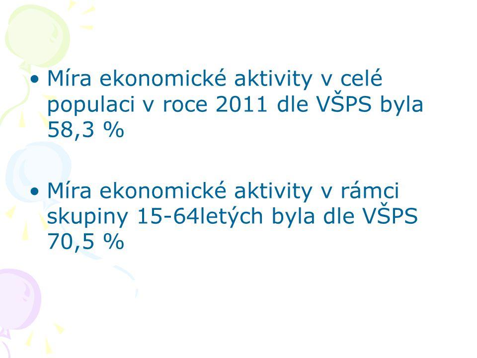 Míra ekonomické aktivity v celé populaci v roce 2011 dle VŠPS byla 58,3 % Míra ekonomické aktivity v rámci skupiny 15-64letých byla dle VŠPS 70,5 %
