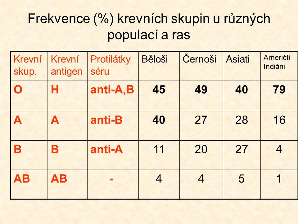 Frekvence (%) krevních skupin u různých populací a ras Krevní skup. Krevní antigen Protilátky séru BělošiČernošiAsiati Američtí Indiáni OHanti-A,B4549