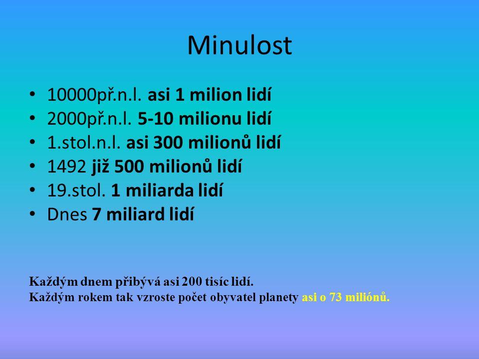 Minulost 10000př.n.l. asi 1 milion lidí 2000př.n.l. 5-10 milionu lidí 1.stol.n.l. asi 300 milionů lidí 1492 již 500 milionů lidí 19.stol. 1 miliarda l