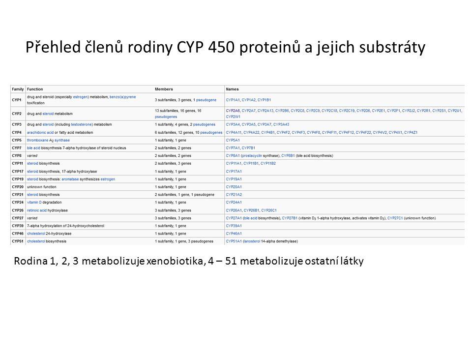 Přehled členů rodiny CYP 450 proteinů a jejich substráty Rodina 1, 2, 3 metabolizuje xenobiotika, 4 – 51 metabolizuje ostatní látky