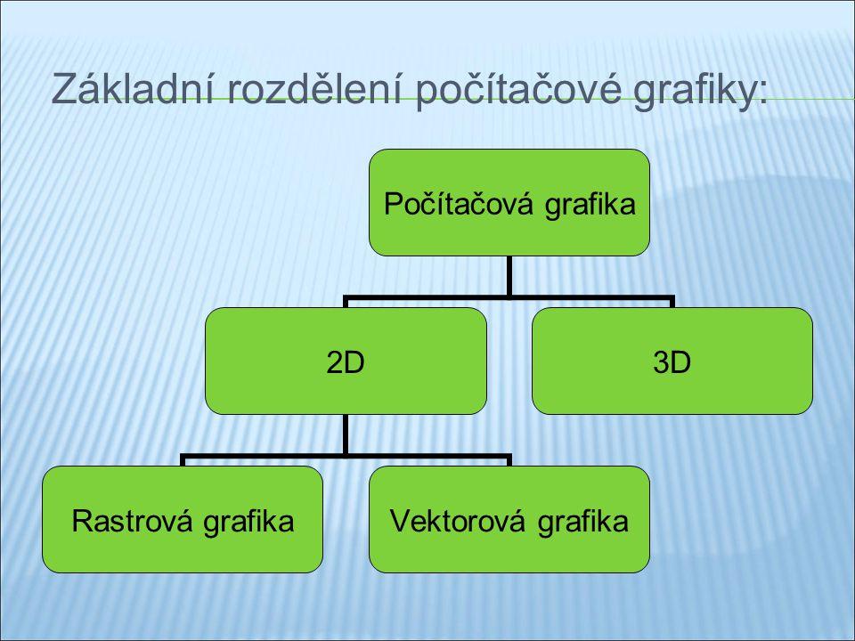 Základní rozdělení počítačové grafiky: Počítačová grafika 2D Rastrová grafika Vektorová grafika 3D