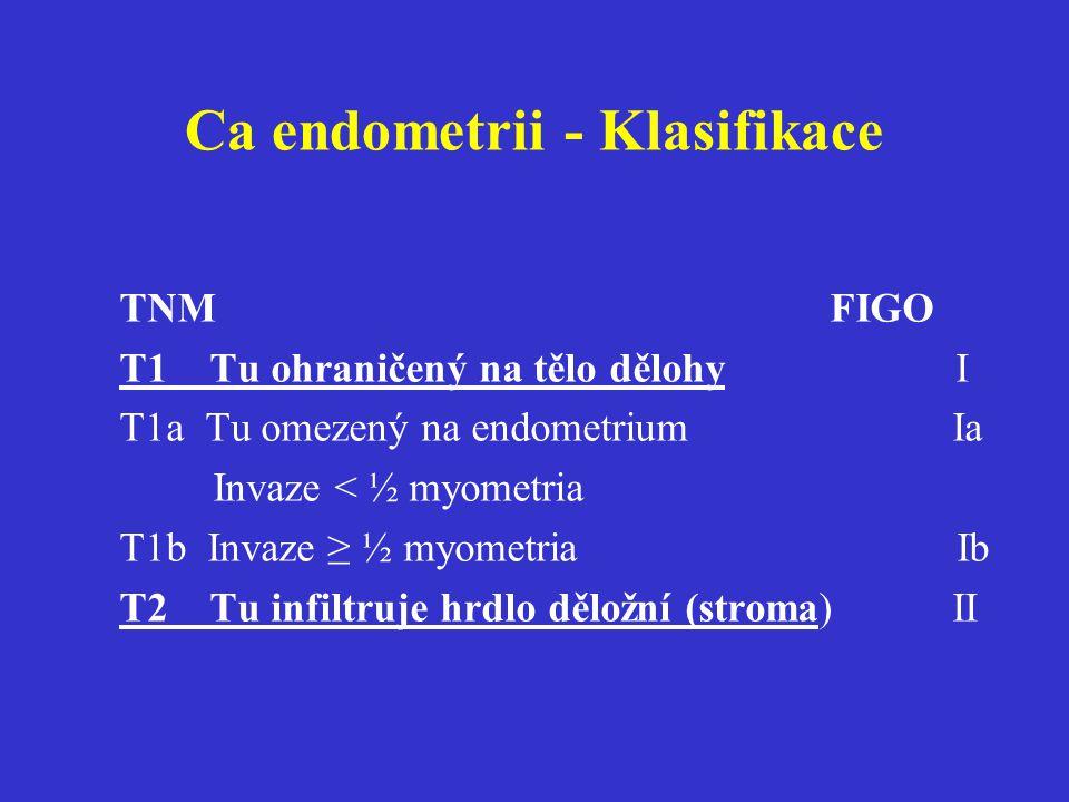 Ca endometrii - Klasifikace TNM FIGO T1 Tu ohraničený na tělo dělohy I T1a Tu omezený na endometrium Ia Invaze < ½ myometria T1b Invaze ≥ ½ myometria
