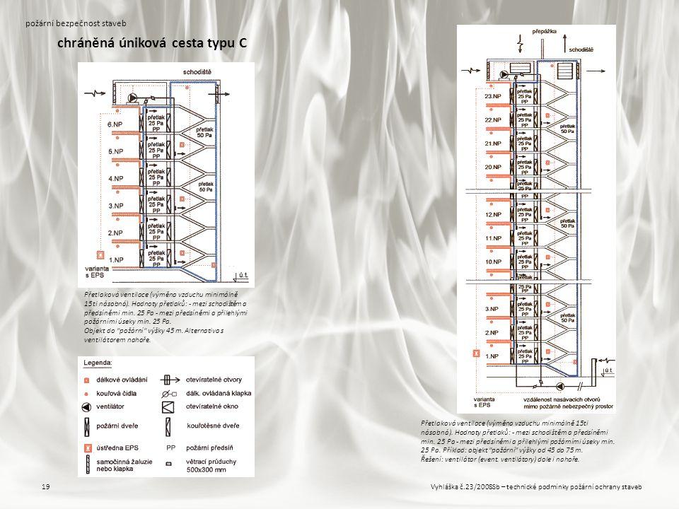 Vyhláška č.23/2008Sb – technické podmínky požární ochrany staveb19 požární bezpečnost staveb chráněná úniková cesta typu C Přetlaková ventilace (výměn