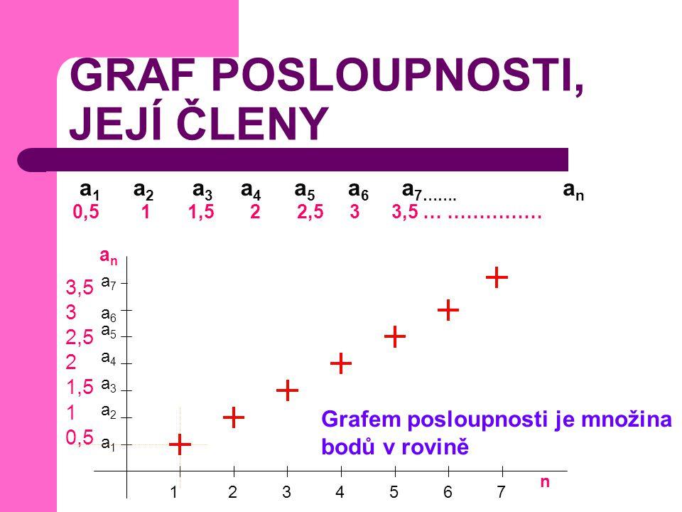 PŘÍKLAD Sestroj graf posloupnosti a vypiš její členy: Členy posloupnosti jsou: a 1 =-1+3=2 a 2 = -2 + 3 = 1 a 3 = -3 + 3 = 0 a 4 = -4+ 3 = -1 a 5 = -5 + 3 = -2 a 6 = -6 + 3 = -3 a 7 = -7 + 3 = -4 a 8 = -8 + 3 = -5 x y