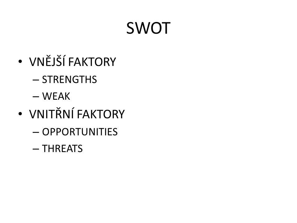 SWOT VNĚJŠÍ FAKTORY – STRENGTHS – WEAK VNITŘNÍ FAKTORY – OPPORTUNITIES – THREATS