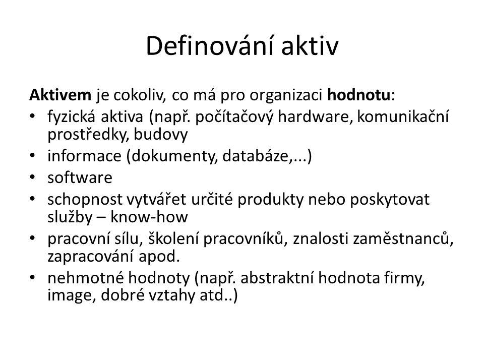 Definování aktiv Aktivem je cokoliv, co má pro organizaci hodnotu: fyzická aktiva (např. počítačový hardware, komunikační prostředky, budovy informace
