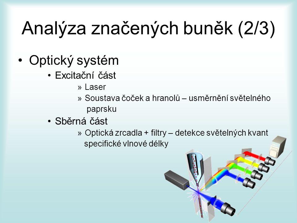 Analýza značených buněk (2/3) Optický systém Excitační část »Laser »Soustava čoček a hranolů – usměrnění světelného paprsku Sběrná část »Optická zrcad
