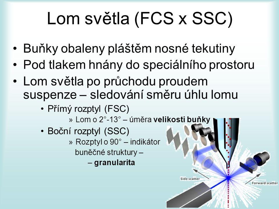 Lom světla (FCS x SSC) Buňky obaleny pláštěm nosné tekutiny Pod tlakem hnány do speciálního prostoru Lom světla po průchodu proudem suspenze – sledování směru úhlu lomu Přímý rozptyl (FSC) »Lom o 2°-13° – úměra velikosti buňky Boční rozptyl (SSC) »Rozptyl o 90° – indikátor buněčné struktury – – granularita
