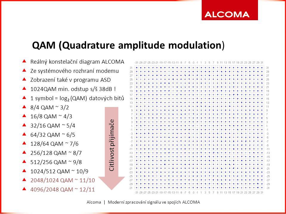Alcoma | Moderní zpracování signálu ve spojích ALCOMA QAM (Quadrature amplitude modulation)  Reálný konstelační diagram ALCOMA  Ze systémového rozhr
