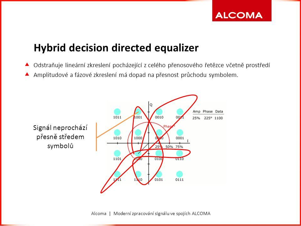 Alcoma | Moderní zpracování signálu ve spojích ALCOMA Hybrid decision directed equalizer  Odstraňuje lineární zkreslení pocházející z celého přenosov