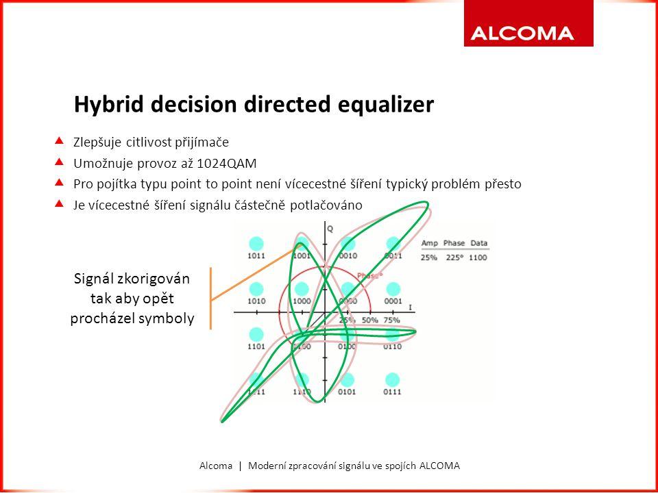 Alcoma | Moderní zpracování signálu ve spojích ALCOMA Hybrid decision directed equalizer Signál zkorigován tak aby opět procházel symboly  Zlepšuje c