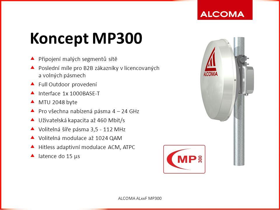 Koncept MP300  Připojení malých segmentů sítě  Poslední míle pro B2B zákazníky v licencovaných a volných pásmech  Full Outdoor provedení  Interfac